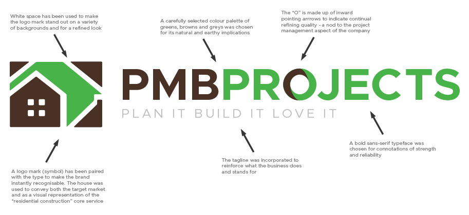 PMB Logo Explained